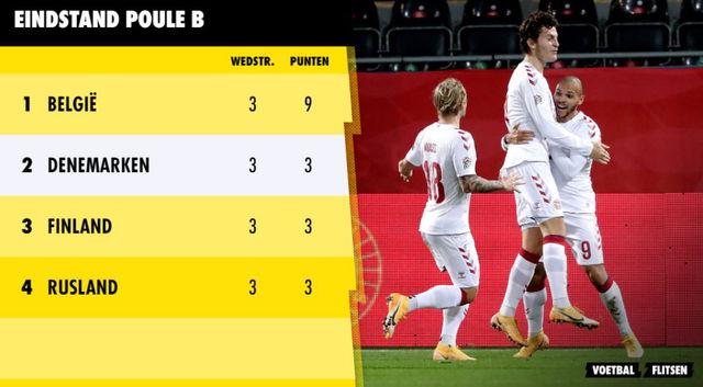 eindstand poule b ek voetbal met belgie denemarken finland en rusland
