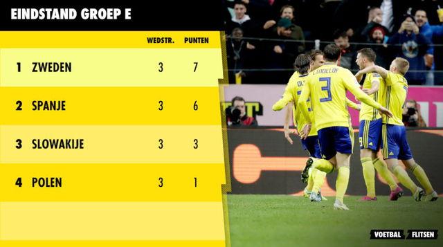 Dit is de eindstand in Groep E, EK 2020 ek voetbal