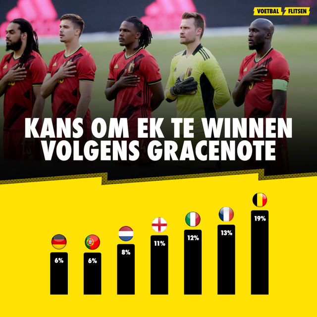 Gracenote EURO2020 België rode duivels kansen eindwinst