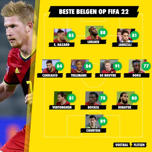 Beste Belgen op FIFA 22