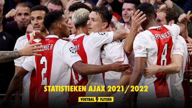 Statistieken Ajax 2021/2022