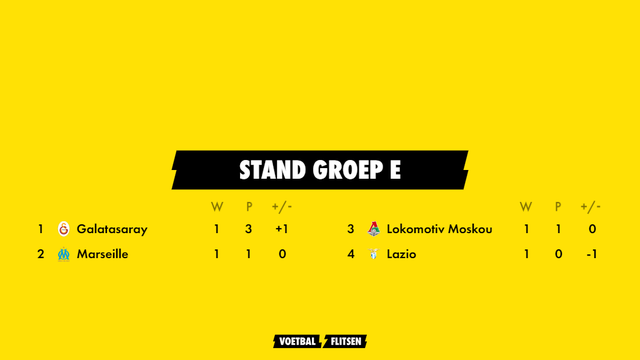 stand groep e europa league seizoen 2021-2022 met galatasaray, marseille, lokomotiv moskou, lazio